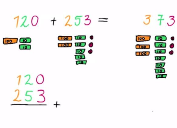 hele getallen, Optellen van twee grotere getallen zonder onthouden voor groep 3