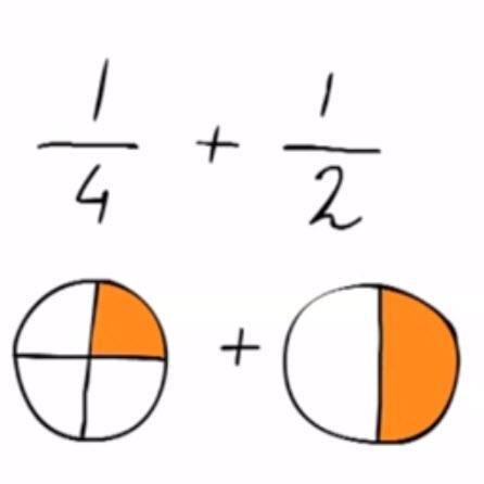 optellen ongelijknamige breuken met teller 1 groep6