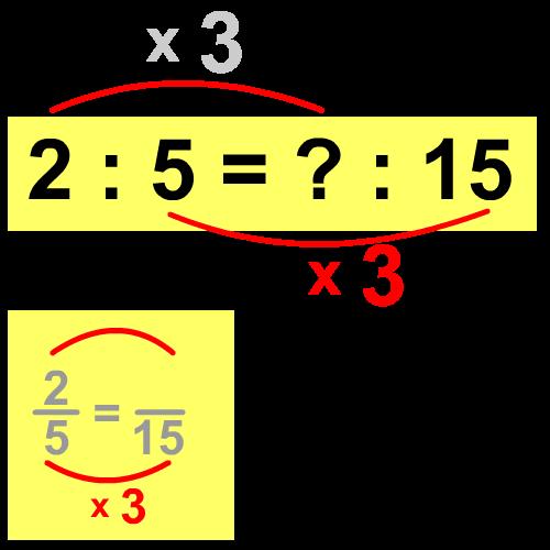verhouding berekenen groep 7