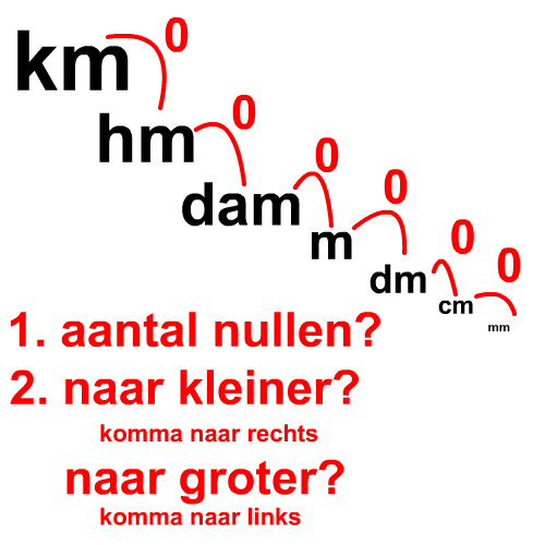 Wat is een kilometer, hectometer, decameter?
