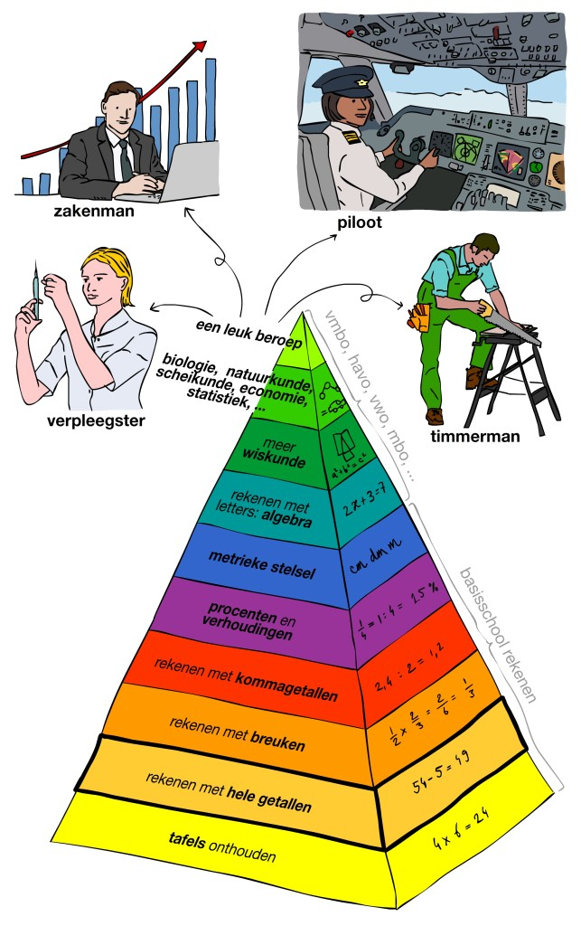 de wiskunde piramide