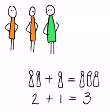 rekenen groep 3, optellen onder de tien