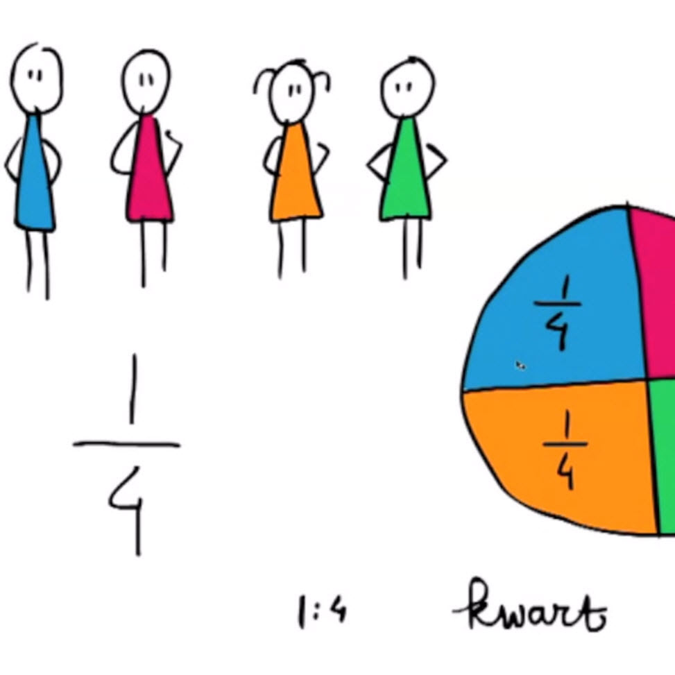 Breuken leren. Wat is een breuk? Een half, een derde en een kwart.