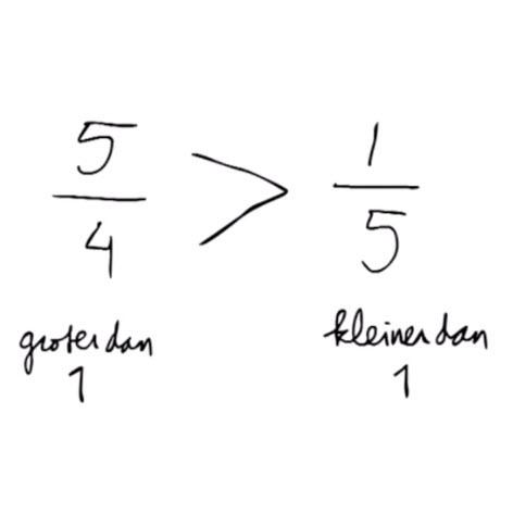 onechte breuk vergelijken groep6