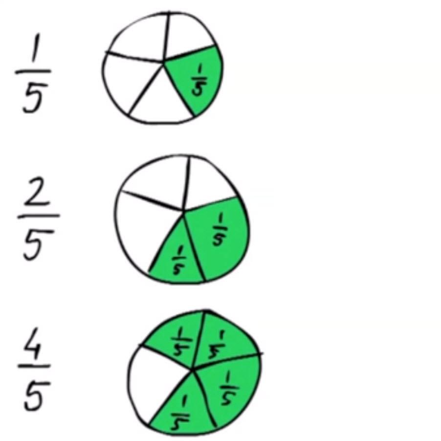 Breuken leren groep6