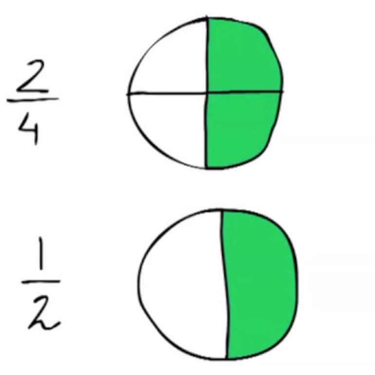 Rekenen groep 5: Breuken 5 – Een breuk anders opschrijven