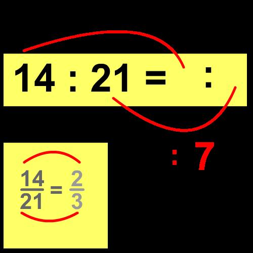 verhouding vereenvoudigen groep 7